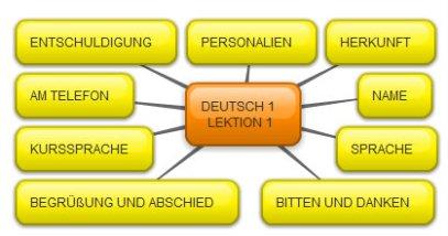 Überblick Deutsch A1 Lektion 1